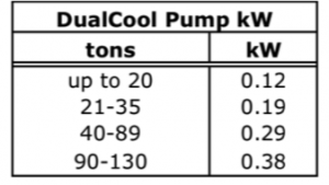 DualCool Pump Chart