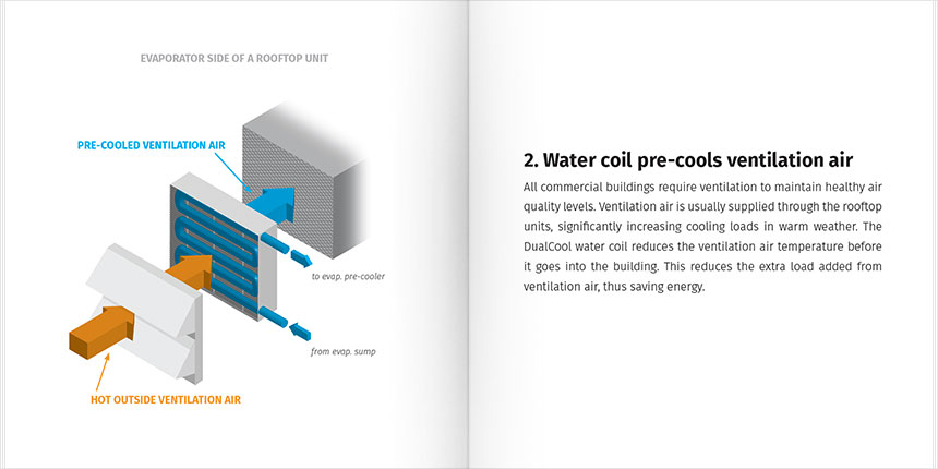 DualCool® Brochure pg 5-6