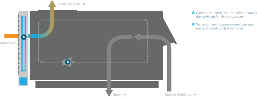 CoilCool™ Schematic